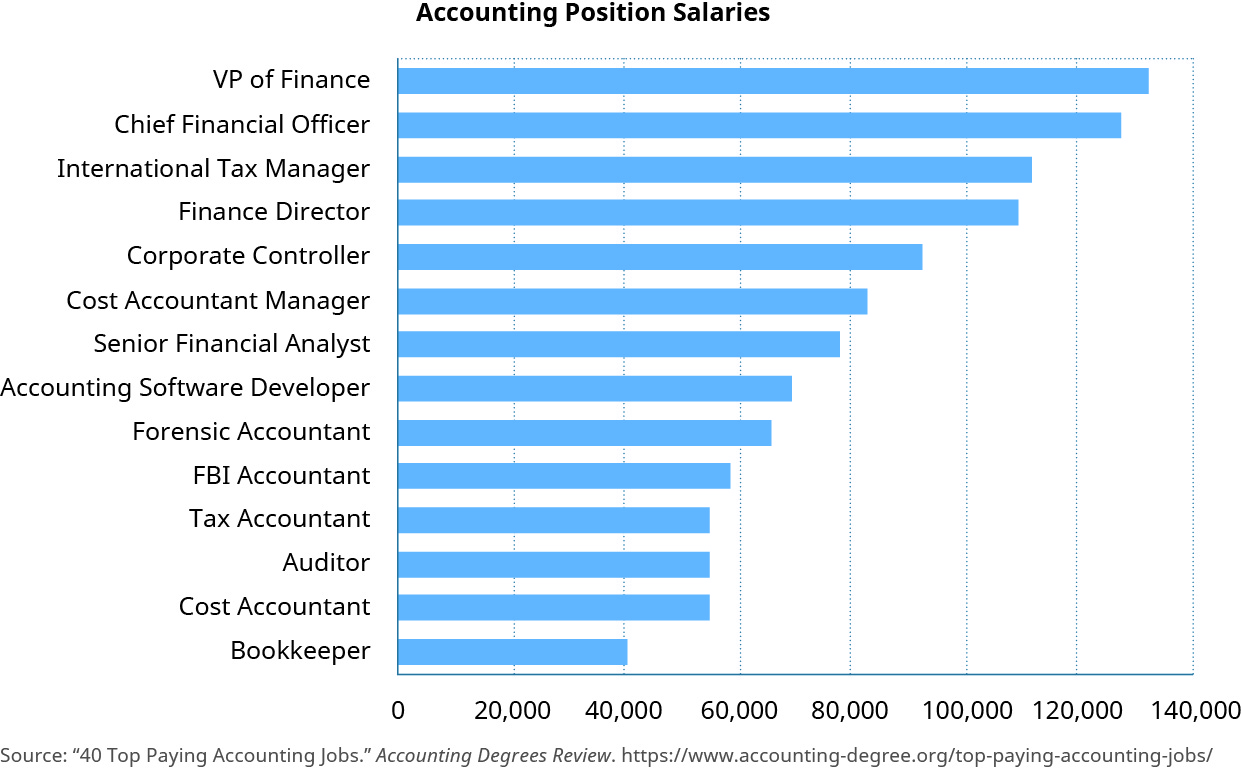 A graph shows salaries earned for various accounting positions.