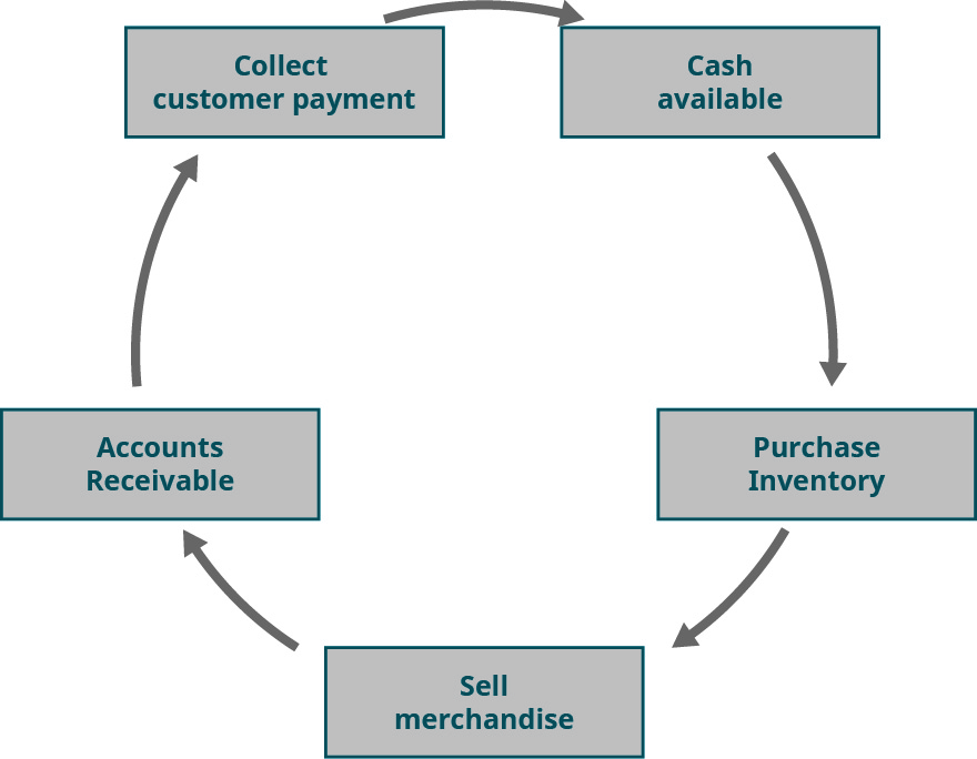 Boxes in a circle that flow from Purchase Inventory to Sell merchandise to Accounts Receivable to Collect customer payment to Cash available.