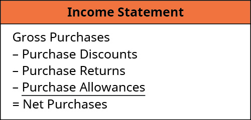 Subtracting Purchase Discounts, Purchase Returns, and Purchase Allowances from Gross Purchases equals Net Purchases.