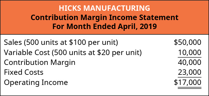 Hicks Manufacturing Contribution Margin Income Statement, For the Month Ended April 2019.