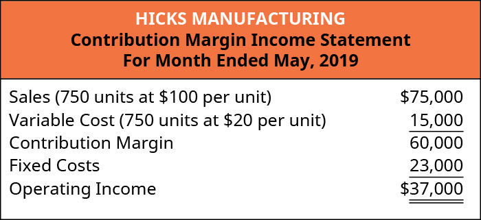 Hicks Manufacturing Contribution Margin Income Statement, For the Month Ended May 2019.