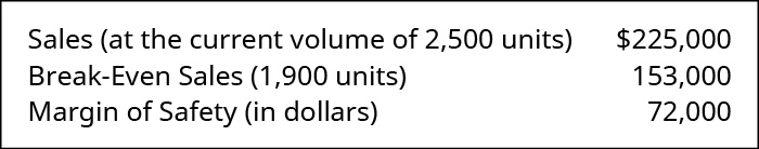 Sales (at the current volume of 2500 units) $225,000 less Break-Even Sales (1,900 units) 153,000 equals Margin of Safety in Dollars 72,000.