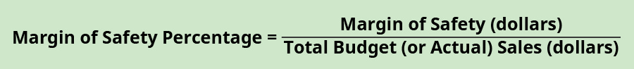 Margin of Safety Percentage equals Margin of Safety (dollars) divided by Total Budget (or Actual) Sales (dollars).