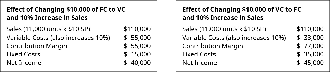 Effect of Changing $10,000 of FC to VC and 10 percent Increase in Sales