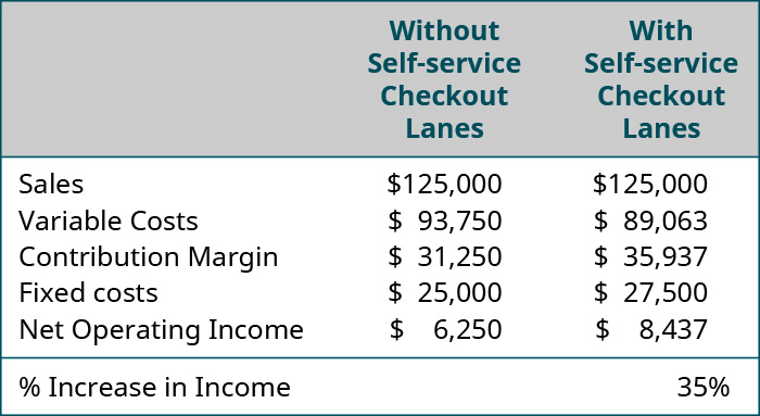 With self-service check out, there's a 35% increase in income.