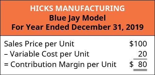 Hicks Manufacturing Blue Jay Model: Sales Price Per Unit $100 minus Variable Cost per Unit 20 equals Contribution Margin per Unit $80.