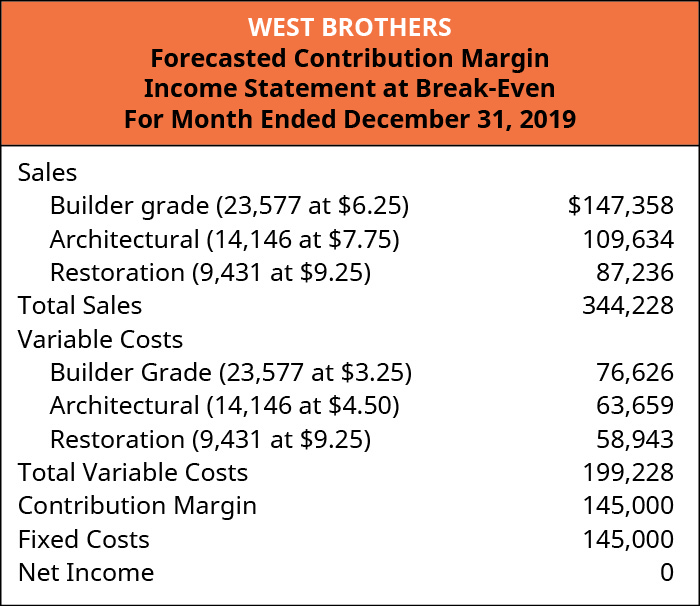 West Brothers Forecasted Contribution Margin Income Statement at Break-Even Sales