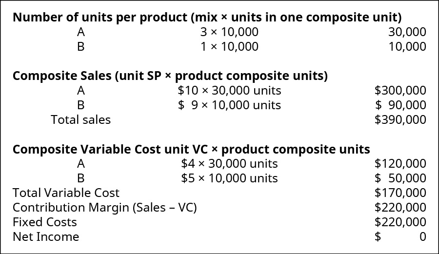 Number of units per product (mix times units in one composite unit).