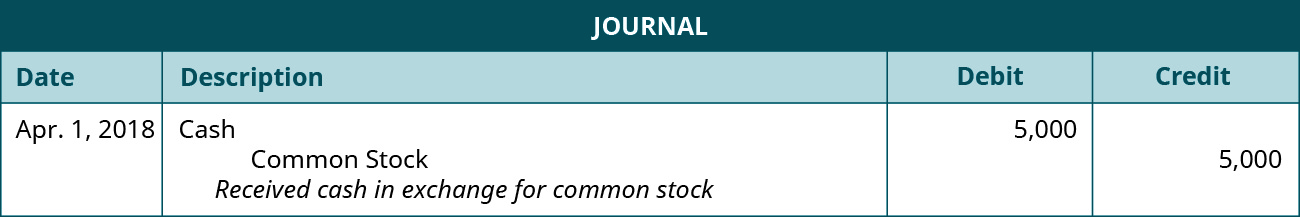 """A journal entry dated April 1, 2018. Debit Cash, 5,000. Credit Common Stock, 5,000. Explanation: """"Received cash in exchange for common stock."""""""
