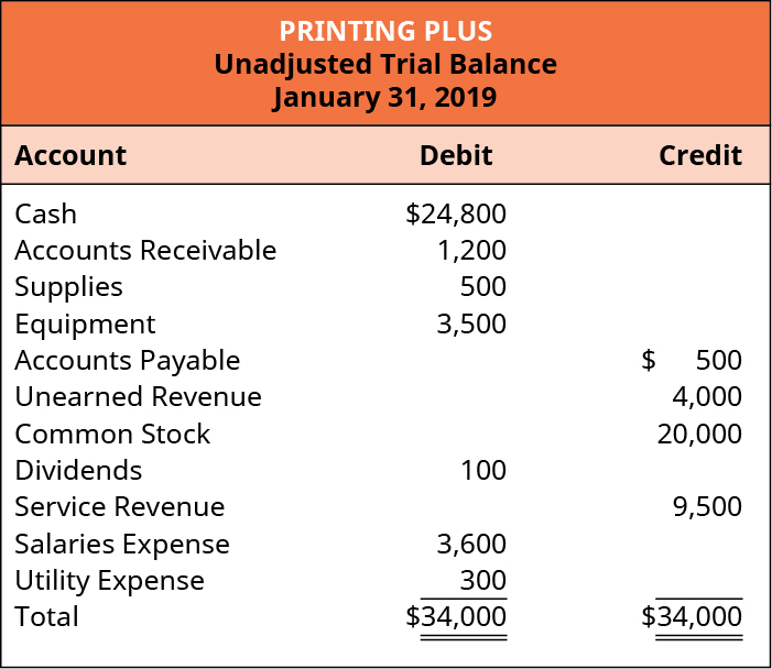 Printing Plus, Unadjusted Trial Balance, January 31, 2019.