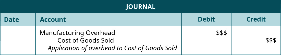 "A journal entry lists Cost of Goods Sold with space for a debit entry, and Manufacturing Overhead with space for a credit entry, and the note ""Application of overhead to Cost of Goods Sold""."