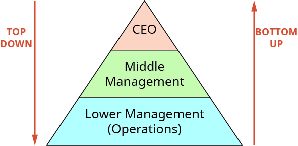 A picture of a pyramid with CEO at the top, middle management in the middle, and lower management (operations) at the bottom. There is an arrow pointing from the top to the bottom to represent the top-down approach and an arrow pointing from the bottom to the top to represent the bottom-up approach.
