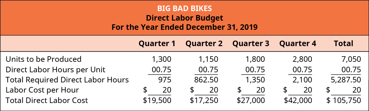 Big Bad Bikes, Direct Labor Budget, For the Year Ending December 31, 2019.