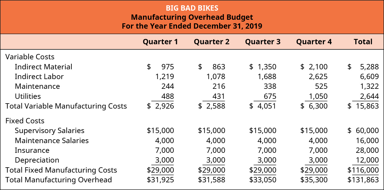 Big Bad Bikes, Manufacturing Overhead Budget, For the Year Ending December 31, 2019.