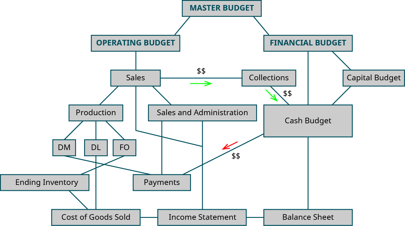 Flow chart of the calculations for budgets.