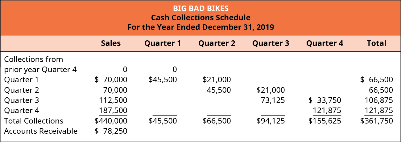 Big Bad Bikes, Cash Collections Schedule For the Year Ending December 31, 2019.