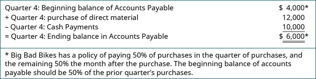 Quarter 4: Beginning balance of Accounts Payable