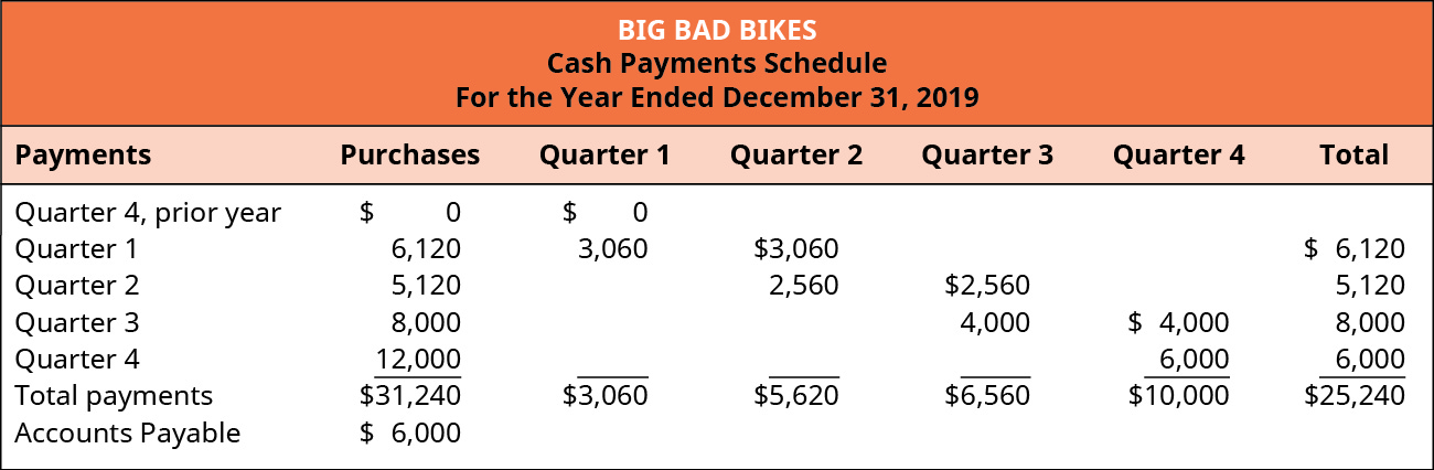 Big Bad Bikes, Cash Payments Schedule For the Year Ending December 31, 2019.