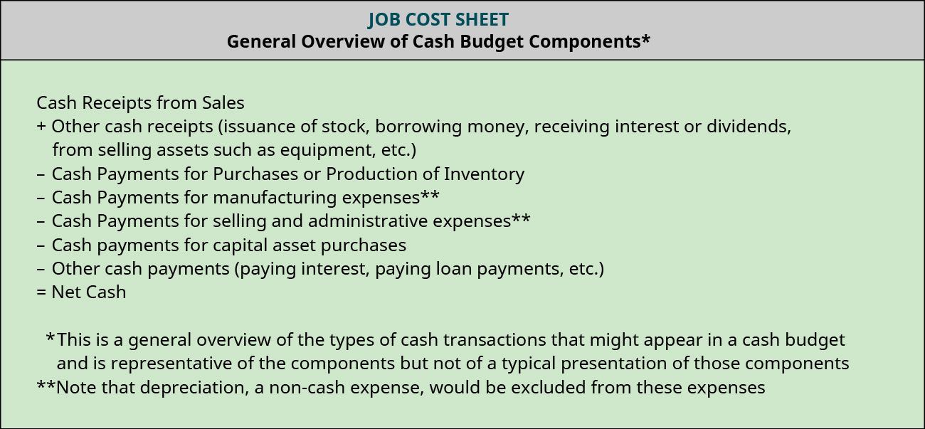 General Overview of Cash Budget Components