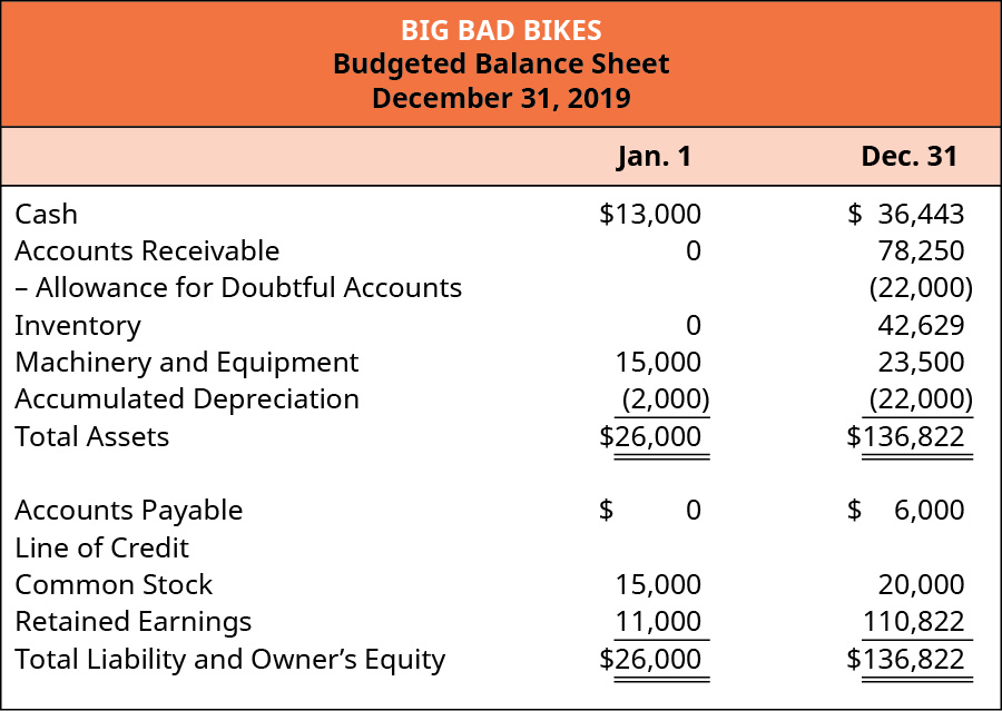 Big Bad Bikes, Budgeted Balance Sheet, December 31, 2019.
