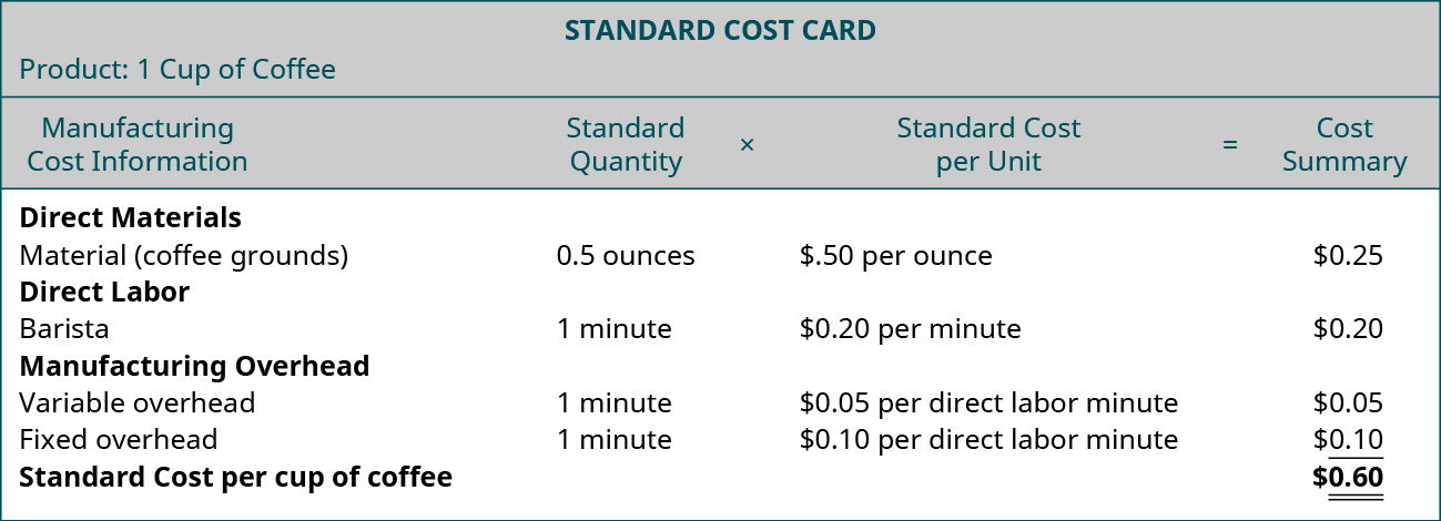 Standard Cost Card. Product: 1 Cup of Coffee. Manufacturing Cost Information, Standards.