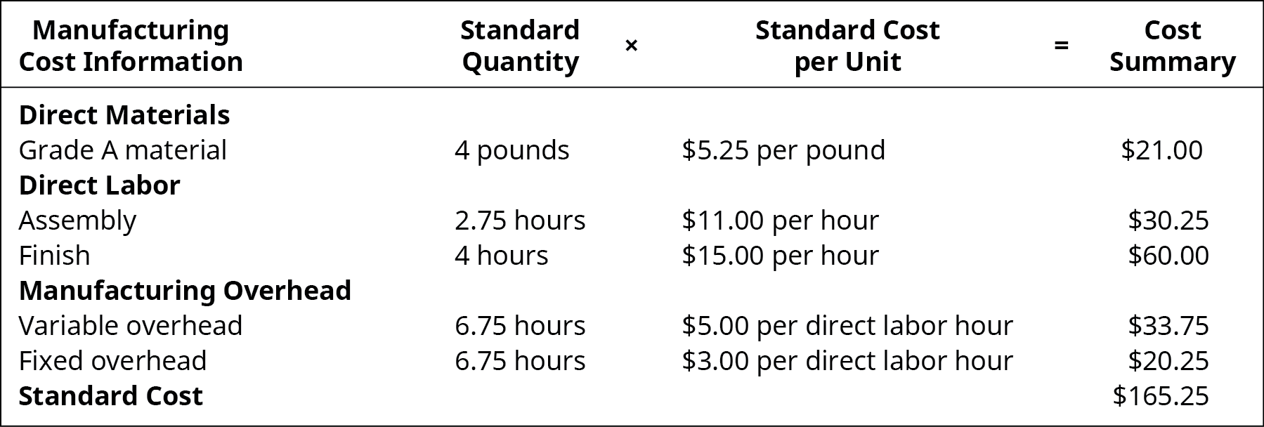 Manufacturing Cost Information: Standard Quantity times Standard Cost per Unit equals Cost Summary.