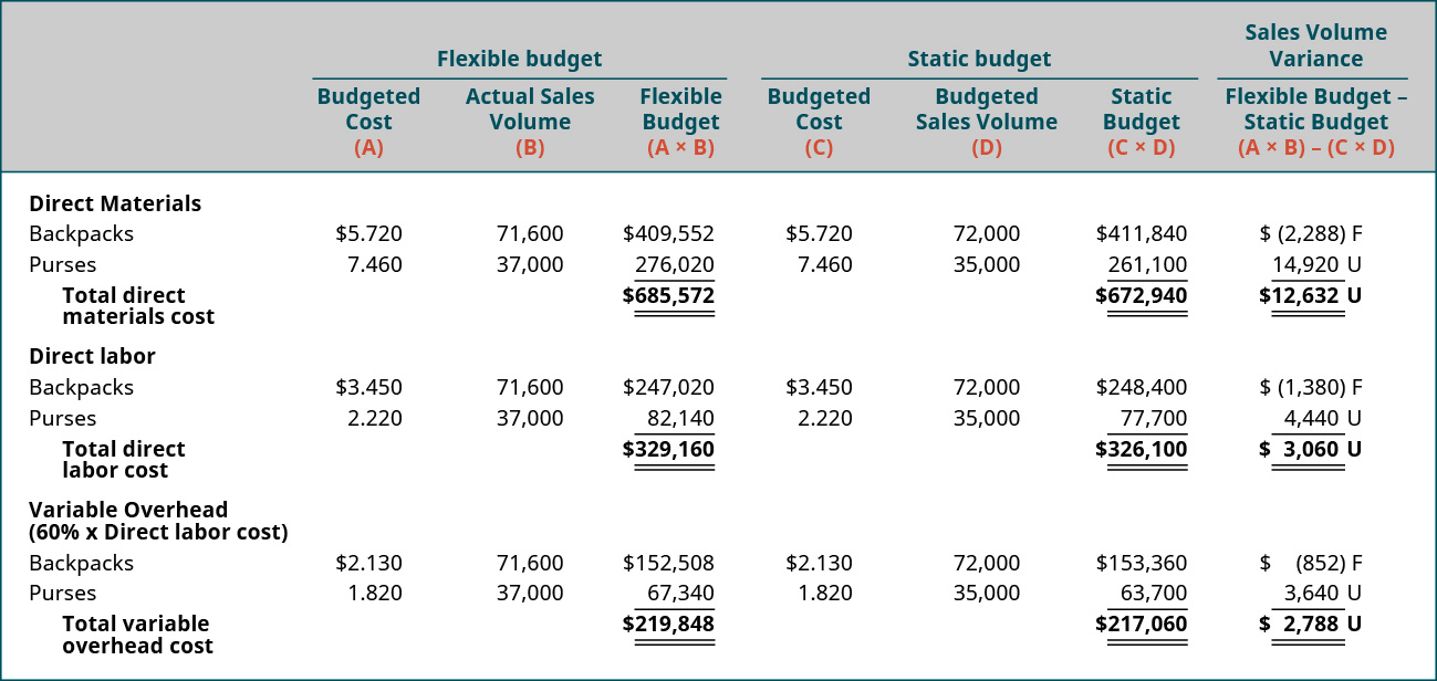 Flexible Budget columns: Budgeted cost (A), Actual Sales Volume (B), Flexible Budget (A×B). Static Budget columns: Budgeted Cost (C), Budgeted Sales Volume (D), Static Budget (C×D). Sales Volume Variance: Flexible Budget-static budget (A×B) –(C×D).