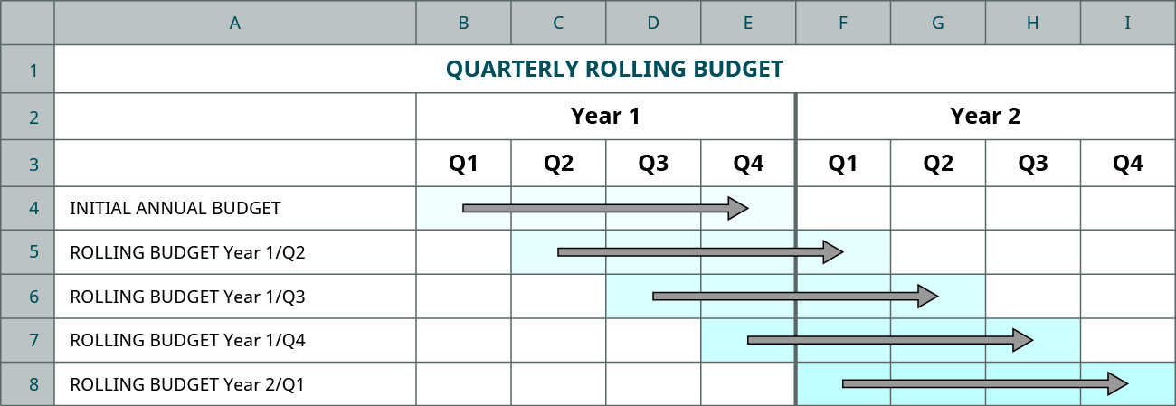 A chart showing the Initial Annual Budget and 4 rolling budgets each offset incrementally 1 quarter in the future