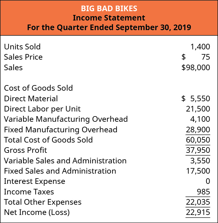 Big Bad Bikes, Income Statement, For the Quarter Ending September 30, 2019.