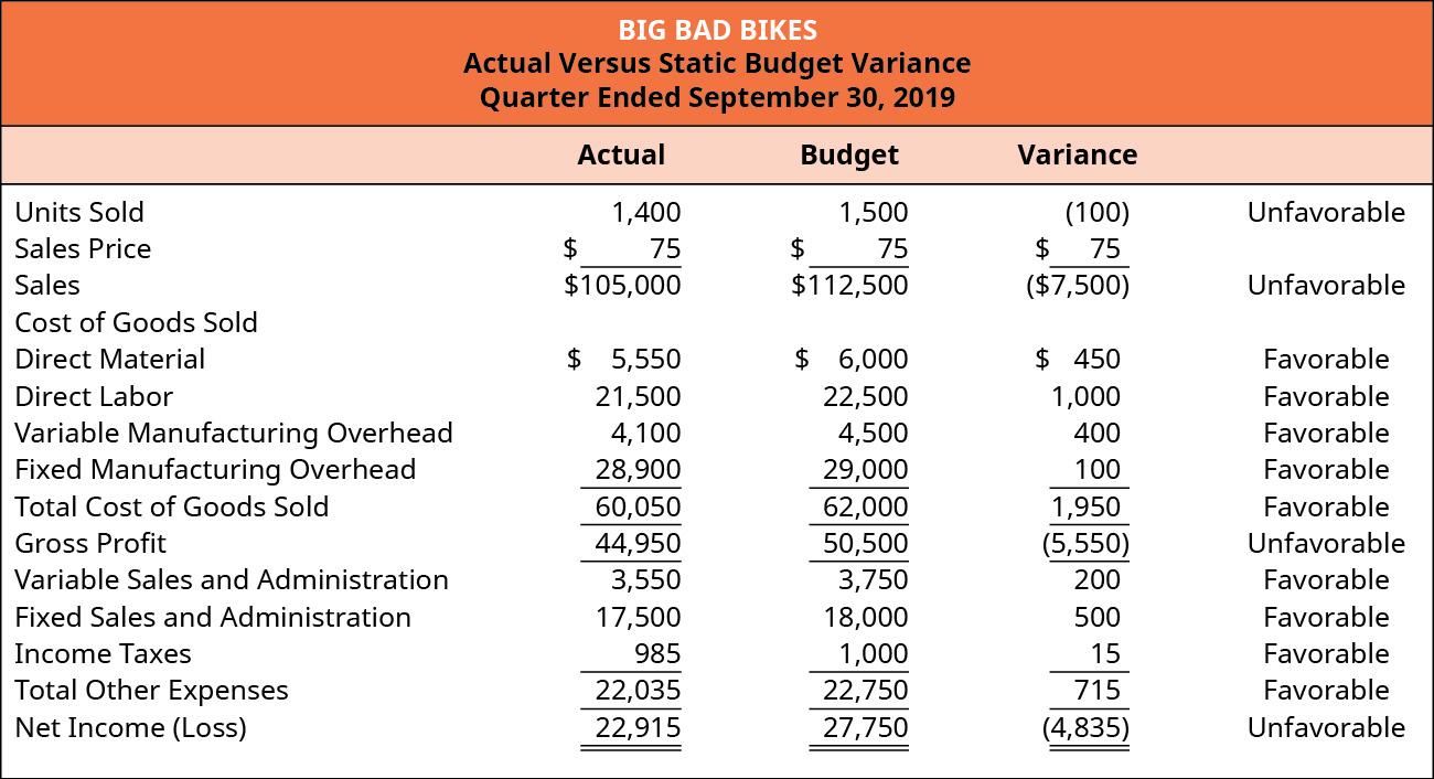 Big Bad Bikes, Actual Versus Static Budget Variance, For the Quarter Ending September 30, 2019.