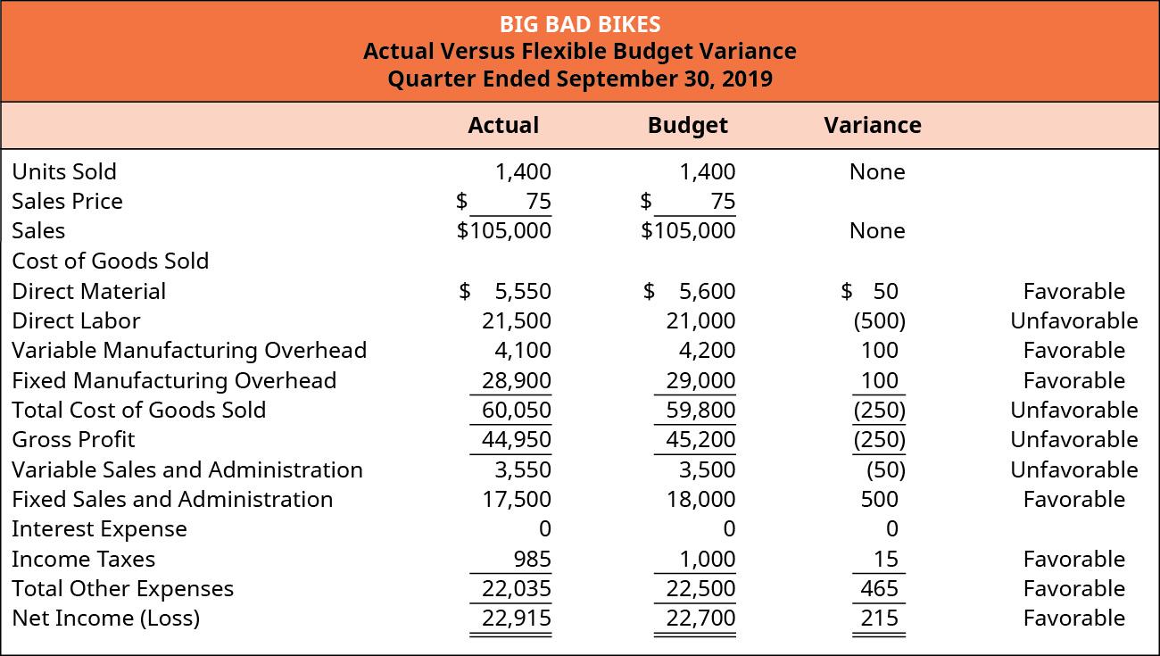Big Bad Bikes, Actual Versus Flexible Budget Variance, For the Quarter Ending September 30, 2019.