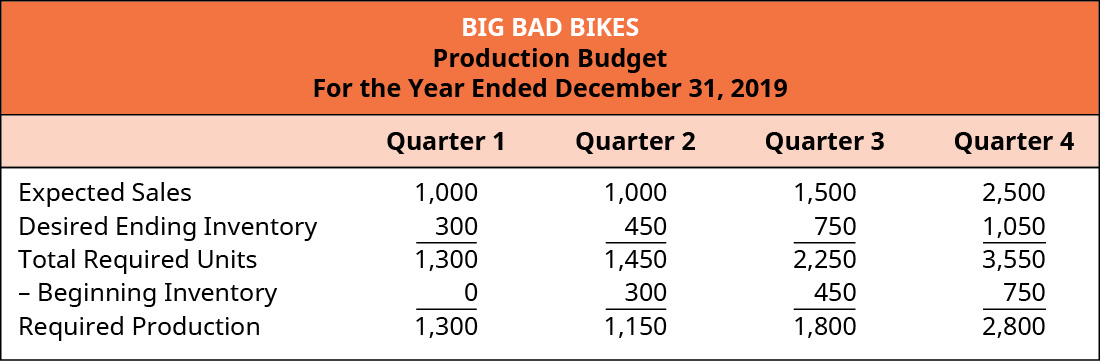 Big Bad Bikes, Production Budget, For the Year Ending December 31, 2019.