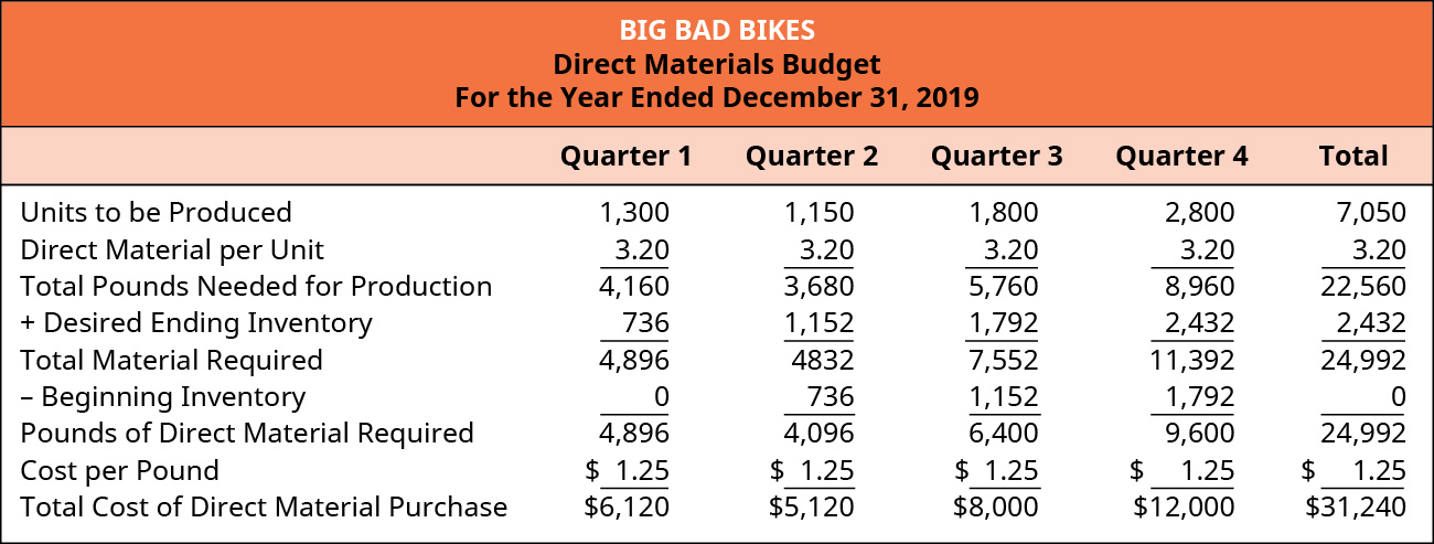 Big Bad Bikes, Direct Materials Budget, For the Year Ending December 31, 2019.