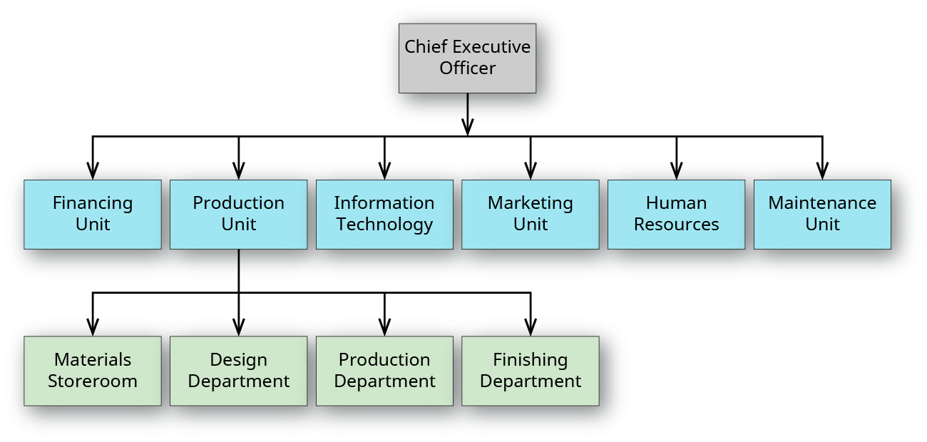 An organizational chart with three tiers.