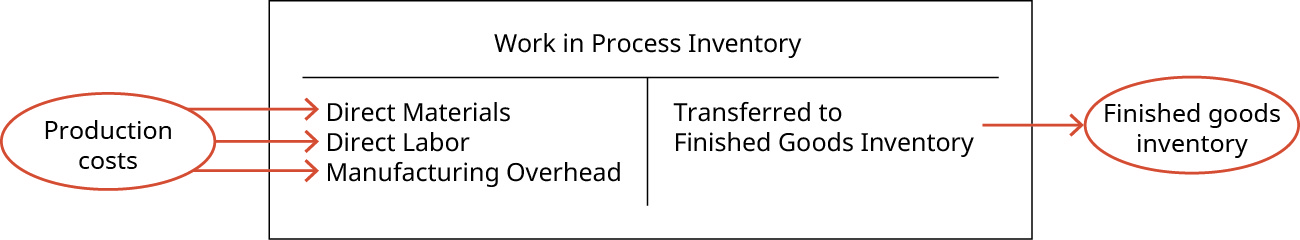 A T-account for Work In Process Inventory.