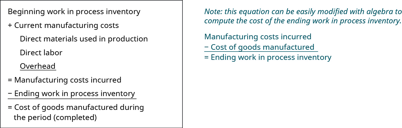 This figure calculates Cost of goods manufactured during the period (completed).