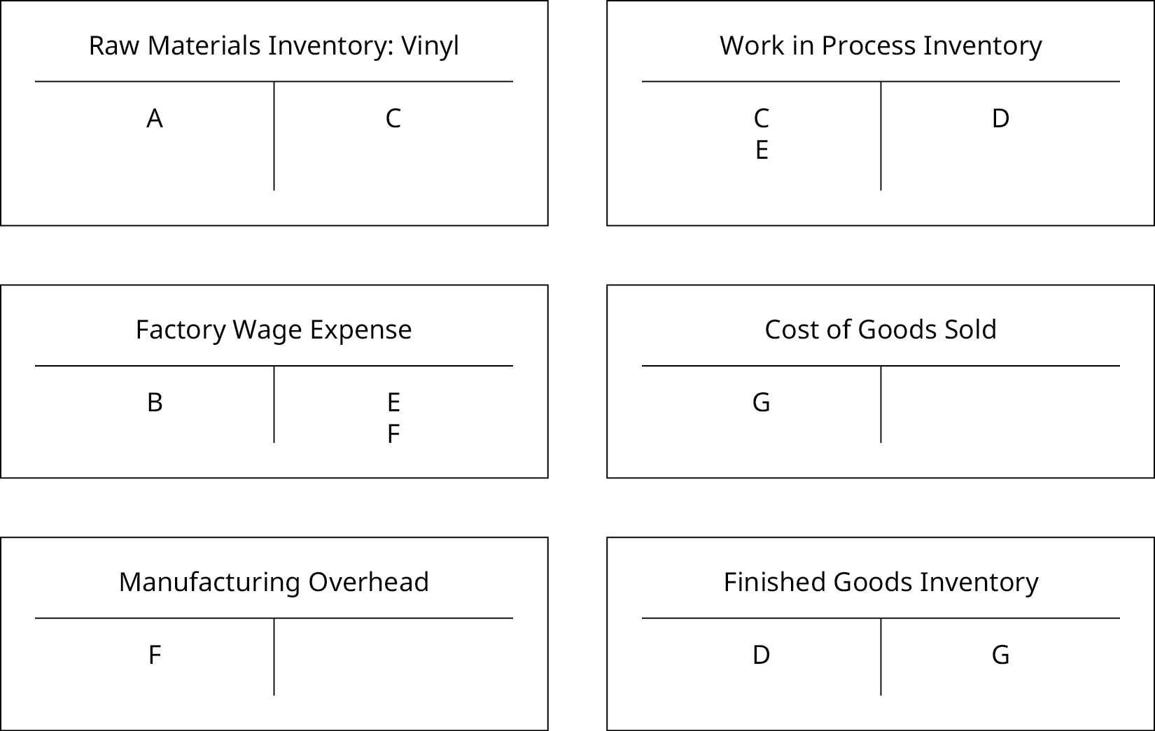 """The six T-Accounts: one each for """"Raw Materials Inventory: Vinyl"""", """"Factory Wage Expense"""", """"Manufacturing Overhead"""", """"Work in Process Inventory"""", """"Cost of Goods Sold"""", and """"Finished Goods Inventory"""" are now filled out."""