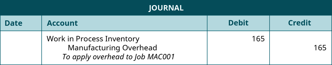 """A journal entry lists Work in Process Inventory with a debit of 165, Manufacturing Overhead with a credit of 165, and the note """"To apply overhead to Job MAC001""""."""