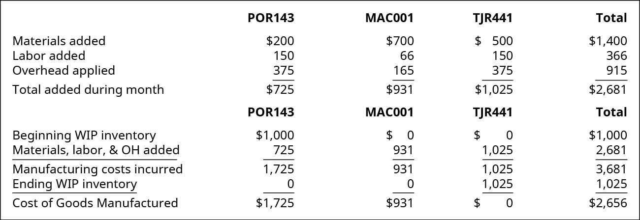 A chart showing the calculation of Cost of Goods Manufactured for jobs POR143, MAC001, TJR441 and the Total.