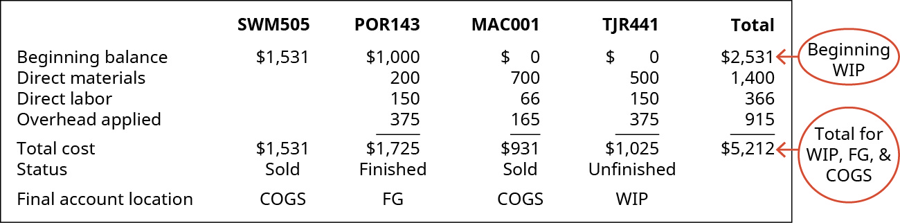 Chart showing a summary of the Jobs: SWM505, POR143, MAC001, TJR441, and Total.