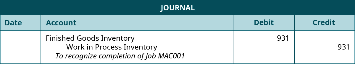 """A journal entry lists Finished Goods Inventory with a debit of 931, Work in Process inventory with a credit of 931, and the note """"To recognize completion of Job MAC001""""."""