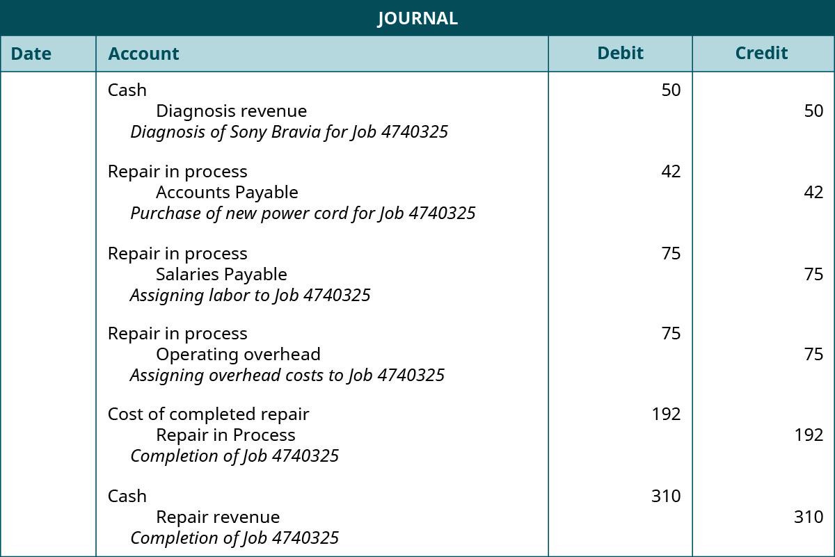 """A journal with four columns headed """"Date"""", """"Account"""", """"Debit"""", and """"Credit."""" There are six entries (not dated.)"""