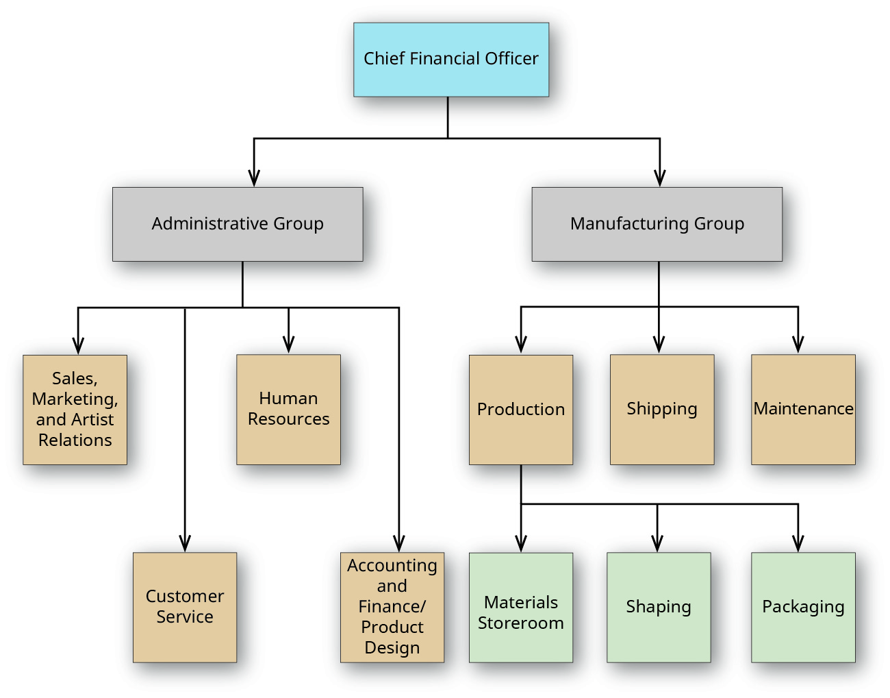Box labeled Chief Financial Officer at the top points to two boxes just below labeled Administrative Group and Manufacturing Group.