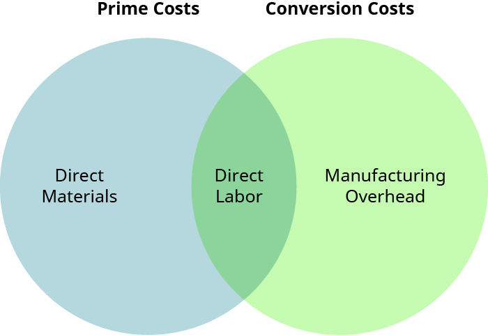 A Venn diagram showing Direct Materials only in the left circle (Prime Costs), Direct Labor in the middle cross-over section, and Manufacturing Overhead only in the right circle (Conversion Costs).