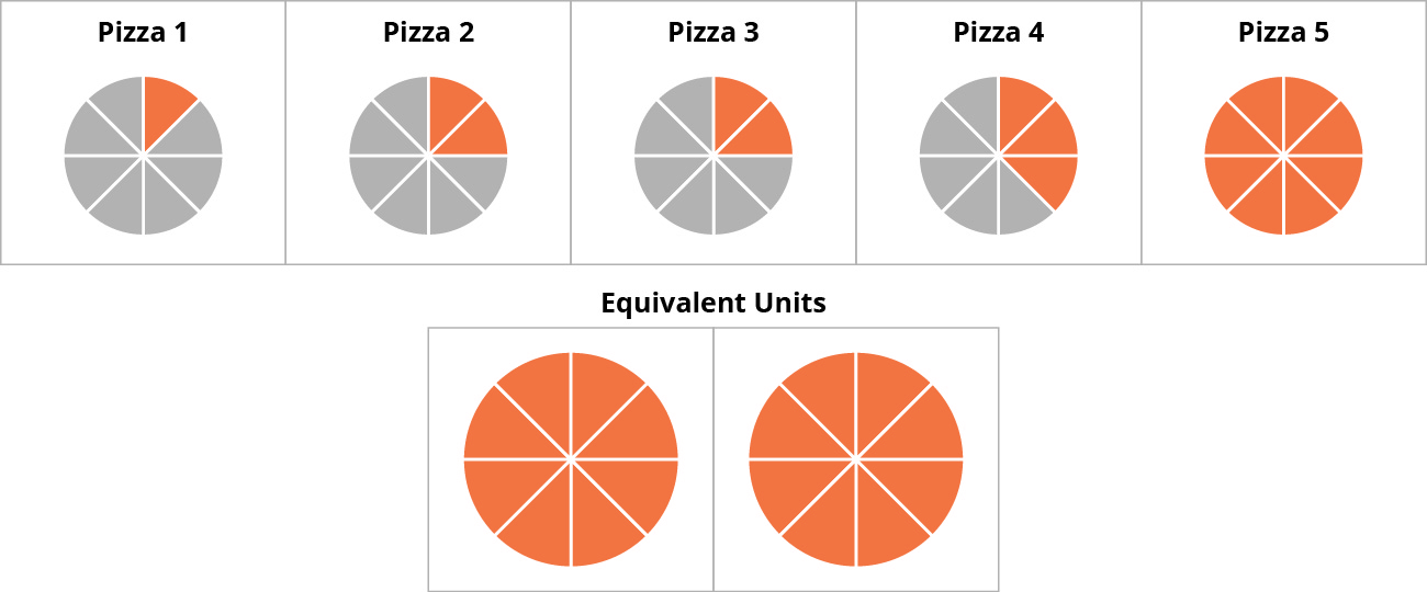A diagram showing five boxes with pizzas labeled 1 through 5.