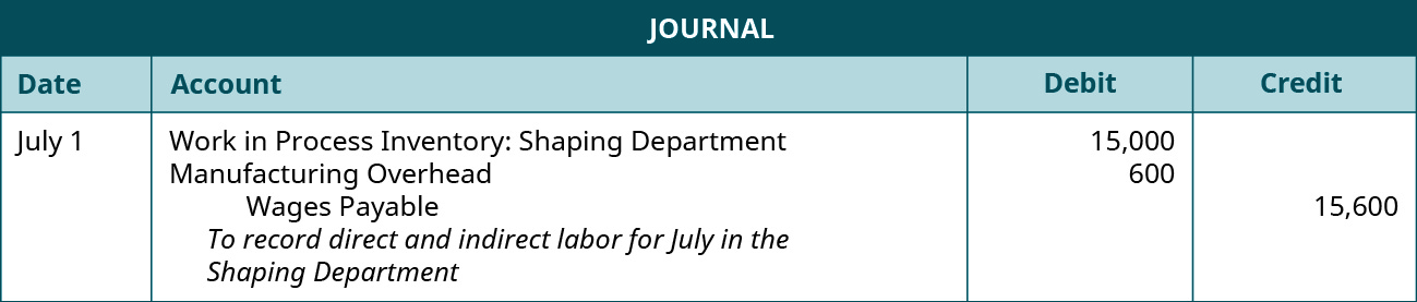 Journal entry for July 1 debiting Work in Process Inventory: Shaping Department 15,000 and Manufacturing Overhead 600, and crediting Wages Payable 15,600. Explanation: To record direct and indirect labor for July in the Shaping Department.