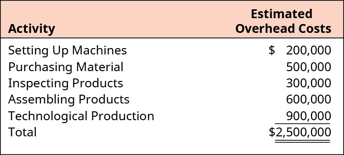 Estimated Overhead Costs for each Activity are: Setting up Machines $200,000; Purchasing Material 500,000; Inspecting Products 300,000; Assembling Products 600,000; Technological Production 900,000; Total $2,500,000.