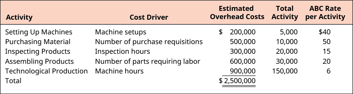 Activity, Cost Driver, Estimated Overhead Costs, Total Activity, and ABC Rate per Activity.