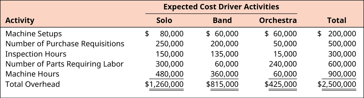 Expected Cost Driver Activities for Solo, Band, Orchestra, and Total, respectively.