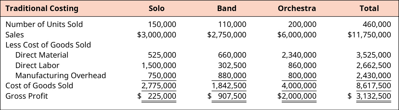 Calculation of Total Gross Profit for Solo, Band, Orchestra, and Total, respectively.
